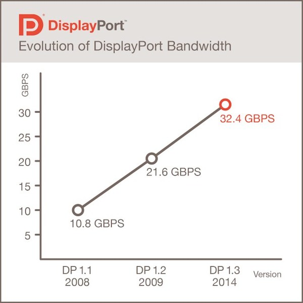 display 2 port 16 09 2014 - DisplayPort 1.3: supporto 5K e 8K