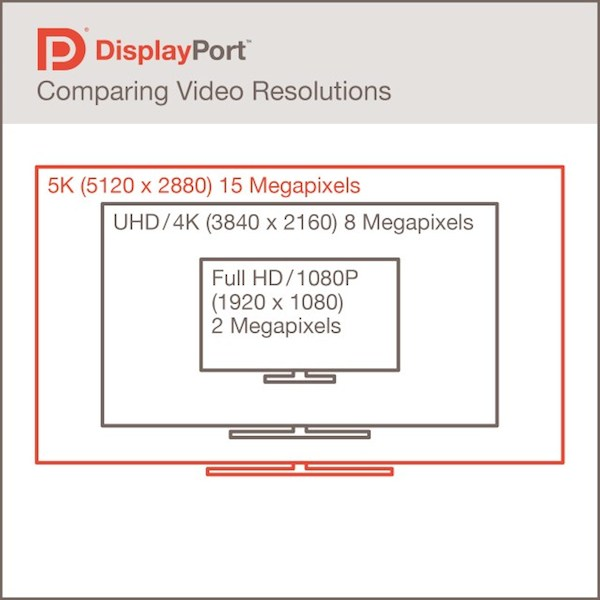 display 3 port 16 09 2014 - DisplayPort 1.3: supporto 5K e 8K