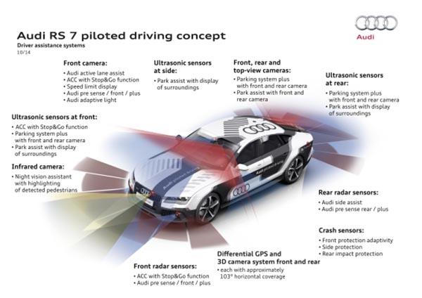 audi3 21 10 14 - Audi RS7 in pista...senza pilota!