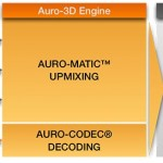 auro3d 17 10 2014 150x150 - Auro 3D su ampli Denon e Marantz