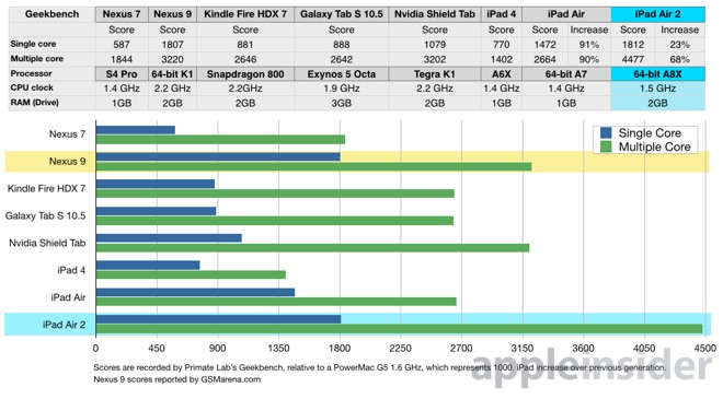 ipad 3 22 10 2014 - iPad Air 2: processore a 3 core e prestazioni al top