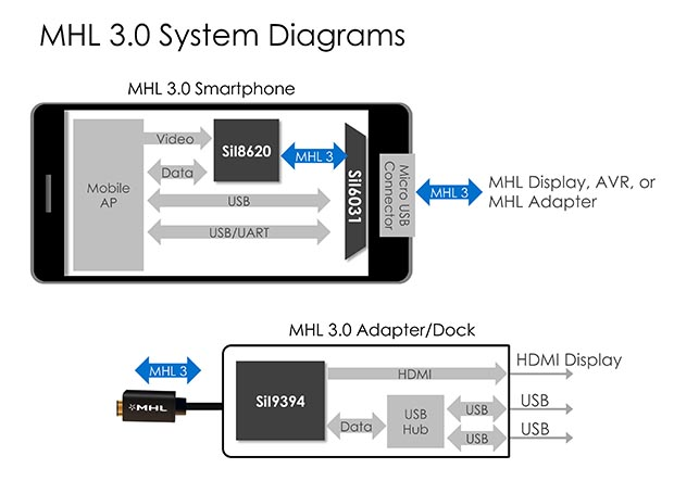 mhl2 14 10 14 - JCE MHL 3.0 Adapter: smartphone in 4K su TV