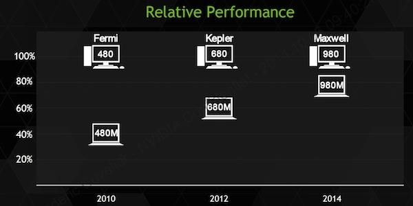 nvidia 2 08 10 2014 - Nvidia GTX 980M e 970M: GPU mobile top