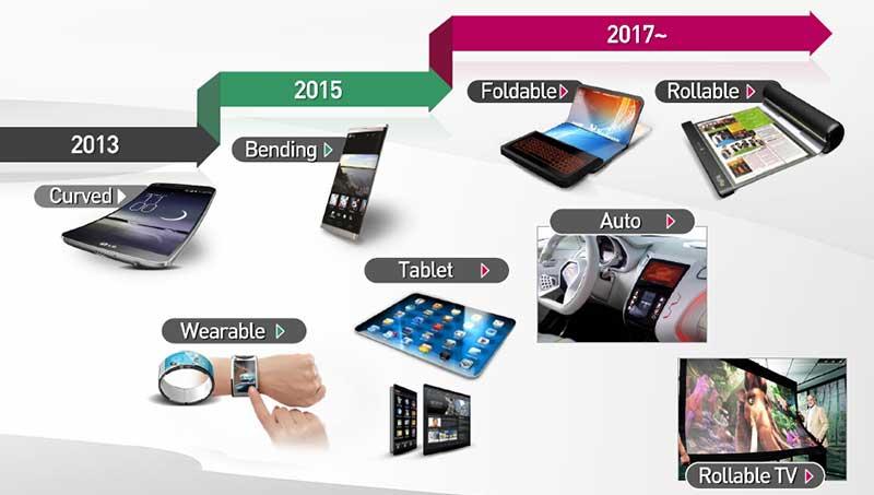 """lgpoled3 07 11 14 - LG OLED TV """"arrotolabili"""": addio videoproiezione?"""