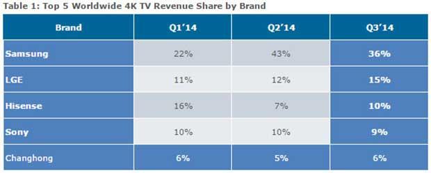 venditetv2 27 11 14 - Vendite TV Ultra HD in forte crescita