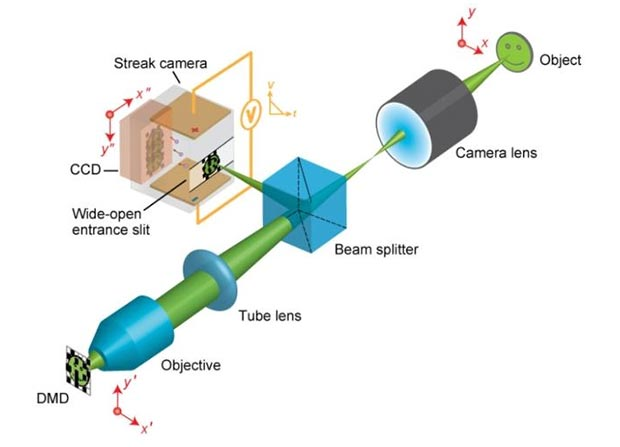 camera 100b 05 12 2014 - Realizzata una fotocamera da 100 miliardi di fps