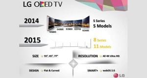 lg evi 31 12 2014 300x160 - LG: primi dettagli sulle TV OLED 2015