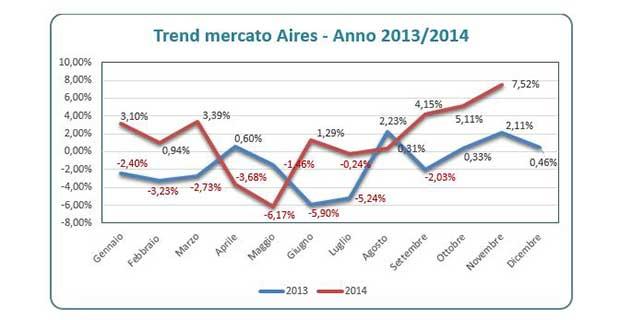 mercato1 17 12 14 - AIRES: mercato tecnologia in crescita in Italia