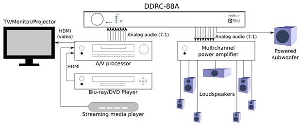 minidsp 2 09 12 2014 - MiniDSP: processore 7.1 e ampli/DAC portatile