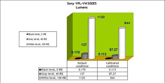 art sony300 lumens - Proiettore 4K Sony VPL-VW300ES - La prova