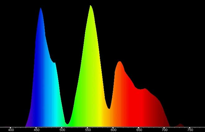 art sony300 spettro - Proiettore 4K Sony VPL-VW300ES - La prova