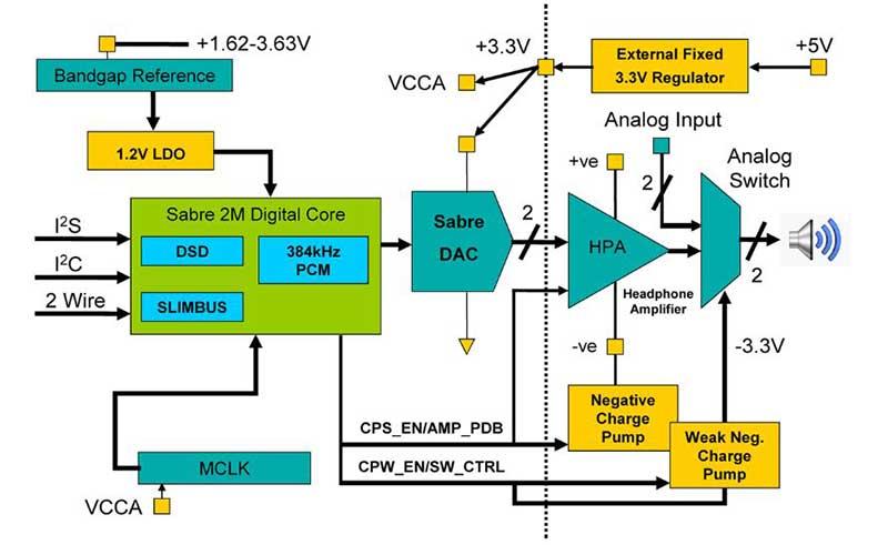 ess2 08 01 15 - ESS Sabre 9018Q2C: DAC DSD per smartphone