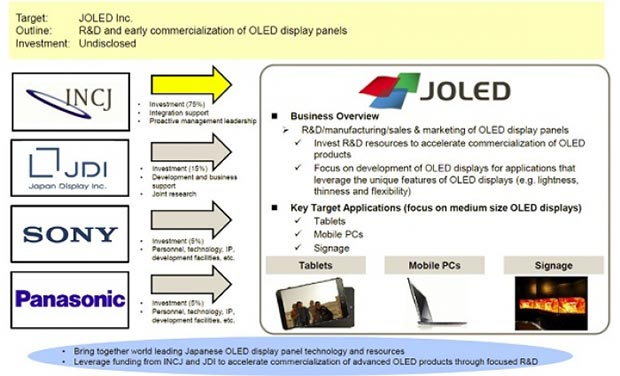 joled 23 01 2015 - JOLED realizzerà pannelli per laptop dal 2017