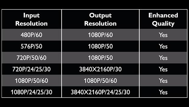 philips4k3 14 01 15 - Philips SWV9401W: cavo HDMI con upscaling 4K