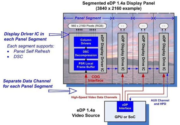 edp 12 01 2015 - Embedded DisplayPort 1.4a con supporto a 8K
