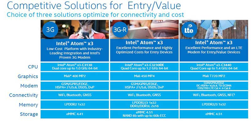 """intel4 02 03 15 - Intel: nuovi Atom """"mobile"""" X3, X5 e X7 per Win 10"""