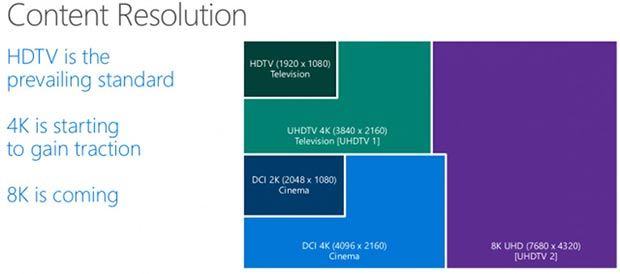 windows 10 25 03 2015 - Windows 10 supporterà la risoluzione 8K