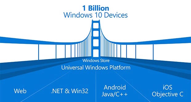 windows 10 ios android 29 04 2015 - Windows 10: strumenti di sviluppo per convertire app da iOS e Android