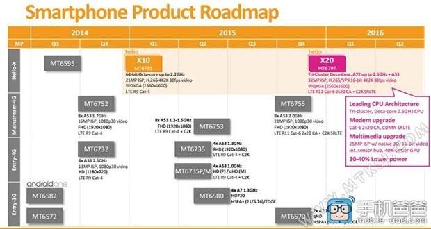 mediatek mt6755 20 05 2015 - MediaTek MT6755: SoC octa-core Cortex-A53 a 2GHz