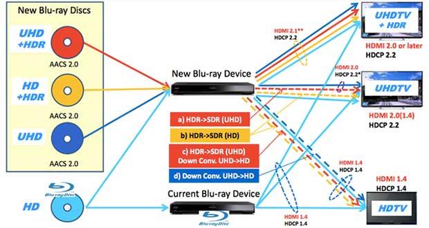 sonyuhdb 22 06 15 - Sony Ultra HD Blu-ray con HDR: primi dettagli