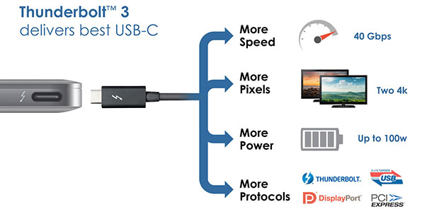 thunderbolt3 03 06 2015 - Thunderbolt 3 con USB Tipo-C e gestisce 2 display in 4K