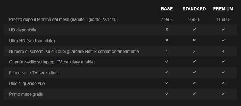 netflix3 22 10 15 - Netflix ufficialmente disponibile in Italia