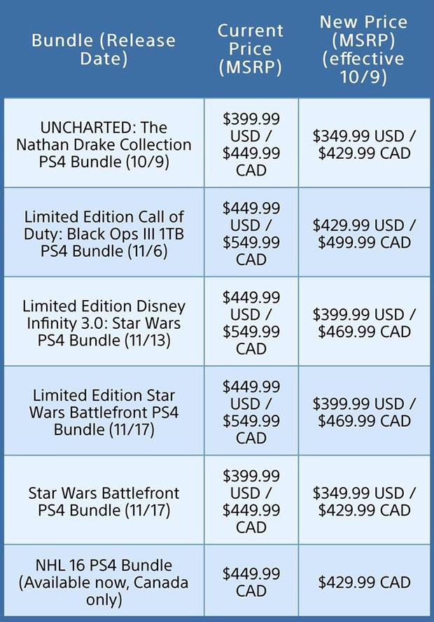 ps4 prezzo ribassato nord america 2 08 10 2015 - PlayStation 4: taglio di prezzo in USA e Canada