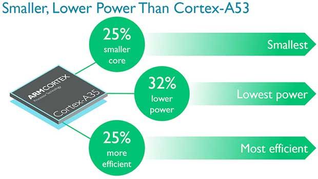 arm cortex a35 1 11 11 15 - ARM Cortex-A35: CPU 64 bit per smartwatch