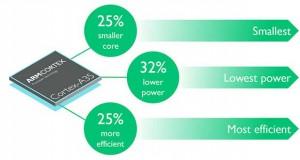 arm cortex a35 evi 11 11 15 300x160 - ARM Cortex-A35: CPU 64 bit per smartwatch