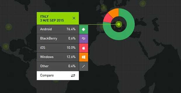 smartphone marketshare 1 05 11 15 - Huawei secondo produttore smartphone Android in Europa