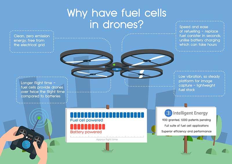 Intelligent Energy Drone 1 15 12 15 - Droni a celle di combustibile: ore di volo e ricarica rapida