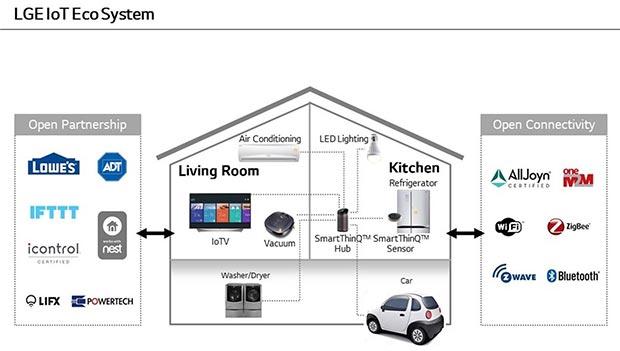 "lg smartthinq 3 30 12 2015 - LG SmartThinQ Hub: hub per la ""smart home"" e speaker"