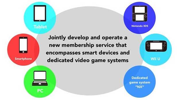 nintendo nx 2 23 12 15 - Nintendo mostrerà la console NX al CES 2016?