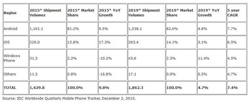 smartphone2 07 12 15 - Smartphone 2015: iOS cresce più di Android, Windows crolla