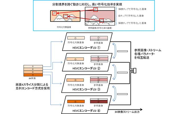 "8k broacast 2 16 02 16 - NTT: nuovo encoder 8K HEVC efficiente ed ""economico"""