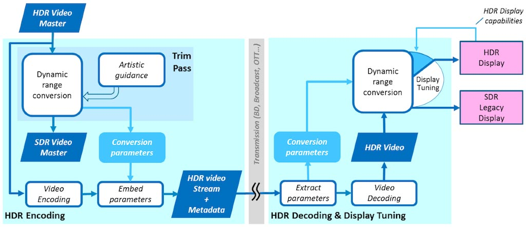 """hdmi 2.1 2 07 02 2016 - HDMI 2.1 per HDR """"dinamico"""" in arrivo?"""