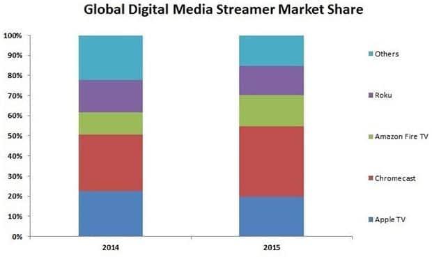 media streamer 09 03 2015 - Chromecast guida il mercato dei media streamer col 35%