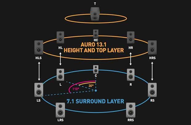 auro3d 01 04 16 - Denon e Marantz: nuovi firmware Auro-3D per sinto-ampli e pre