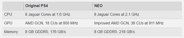 ps4 neo 4k 1 18 04 16 - Sony PS4 con aggiornamento 4K: ulteriori conferme