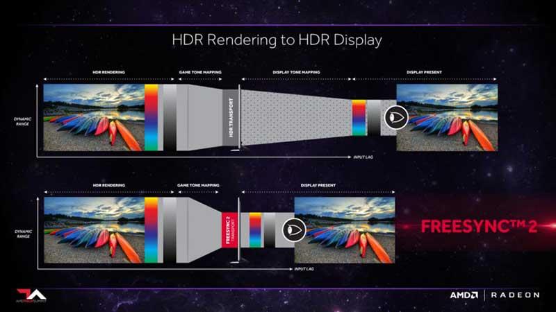 amd freesync2 19 01 17 - AMD FreeSync 2 e Nvidia G-Sync HDR: gaming HDR su PC