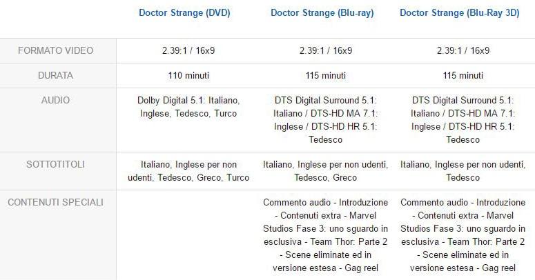doctor strange 3 28 02 17 - Doctor Strange: dal 1 marzo in Blu-ray e 3D ma senza italiano lossless