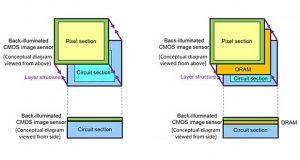 sony sensore 1000fps evi 09 02 17 300x160 - Sony: nuovo sensore smartphone Exmor RS da 960 fps