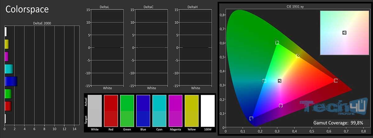 q8c calibrato sdr2 - TV QLED HDR Curvo Samsung QE55Q8C - La prova