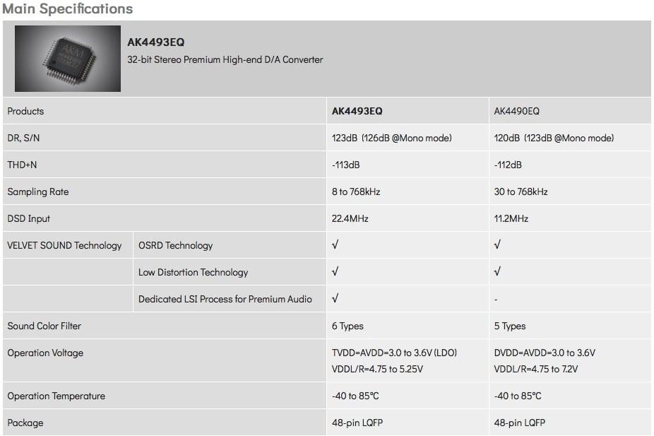 DAC AK4493EQjpg - AKM AK4493EQ: nuovo DAC high-end
