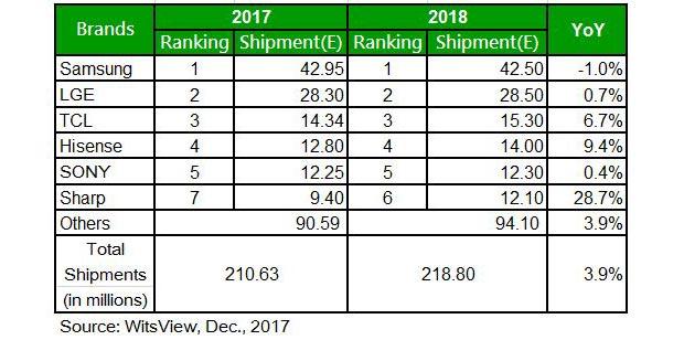 WitsView - Mercato TV LCD: contrazione nel 2017 e crescita nel 2018