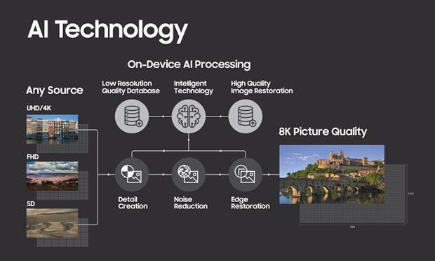 Samsung 8K AI - Samsung QN85Q9S: TV QLED 8K con AI Technology