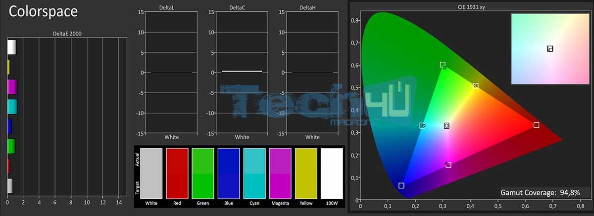 philips 9002 oled sdr gamut calt - TV OLED HDR Philips 55POS9002 - La prova