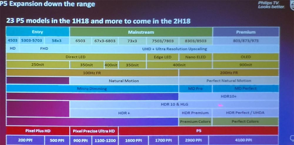 philips tv 2018 slide - TV Philips: nuovo OLED803, gamma LCD e HDR10+