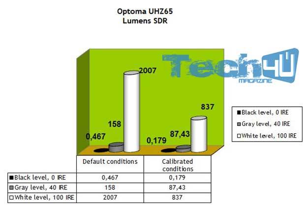 optoma uhz65 art23 - Proiettore DLP 4K HDR Laser Optoma UHZ65 - La prova