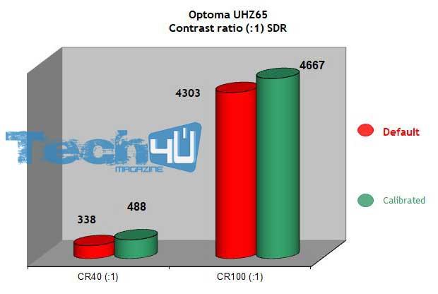 optoma uhz65 art24 - Proiettore DLP 4K HDR Laser Optoma UHZ65 - La prova